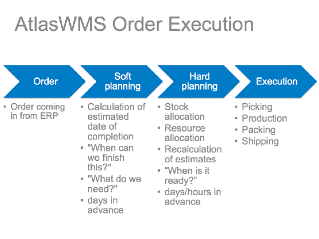 Less Time for Order Processing – More Time for Clients!